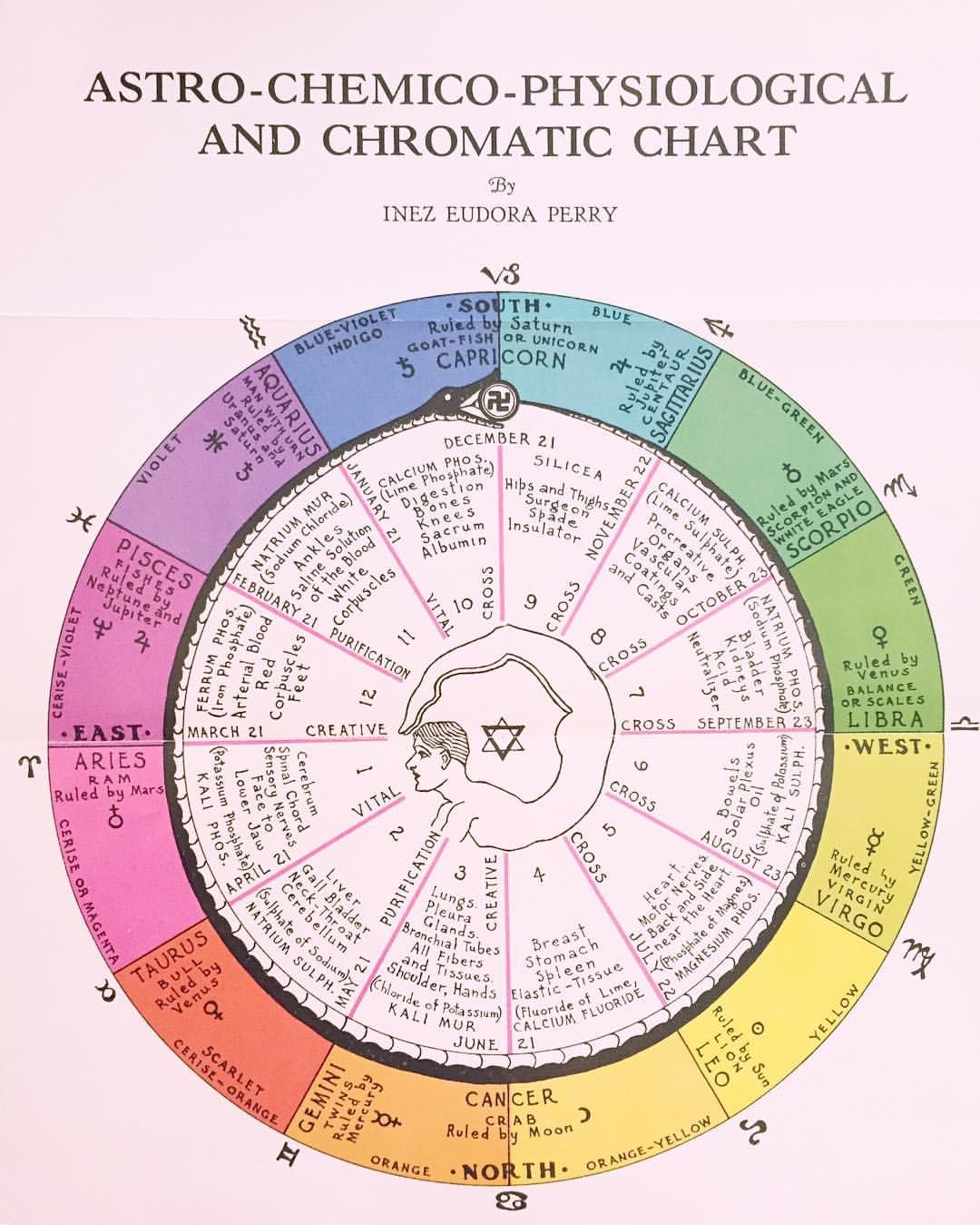 20 Likes, 20 Comments   ASTROLOGY⌇BIRTH CHARTS astrom.council ...