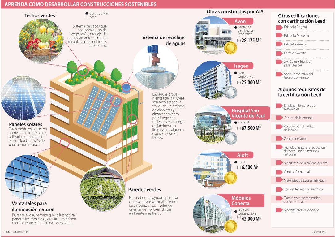 Realice obras sostenibles diario la rep blica colombia for Infografia arquitectura