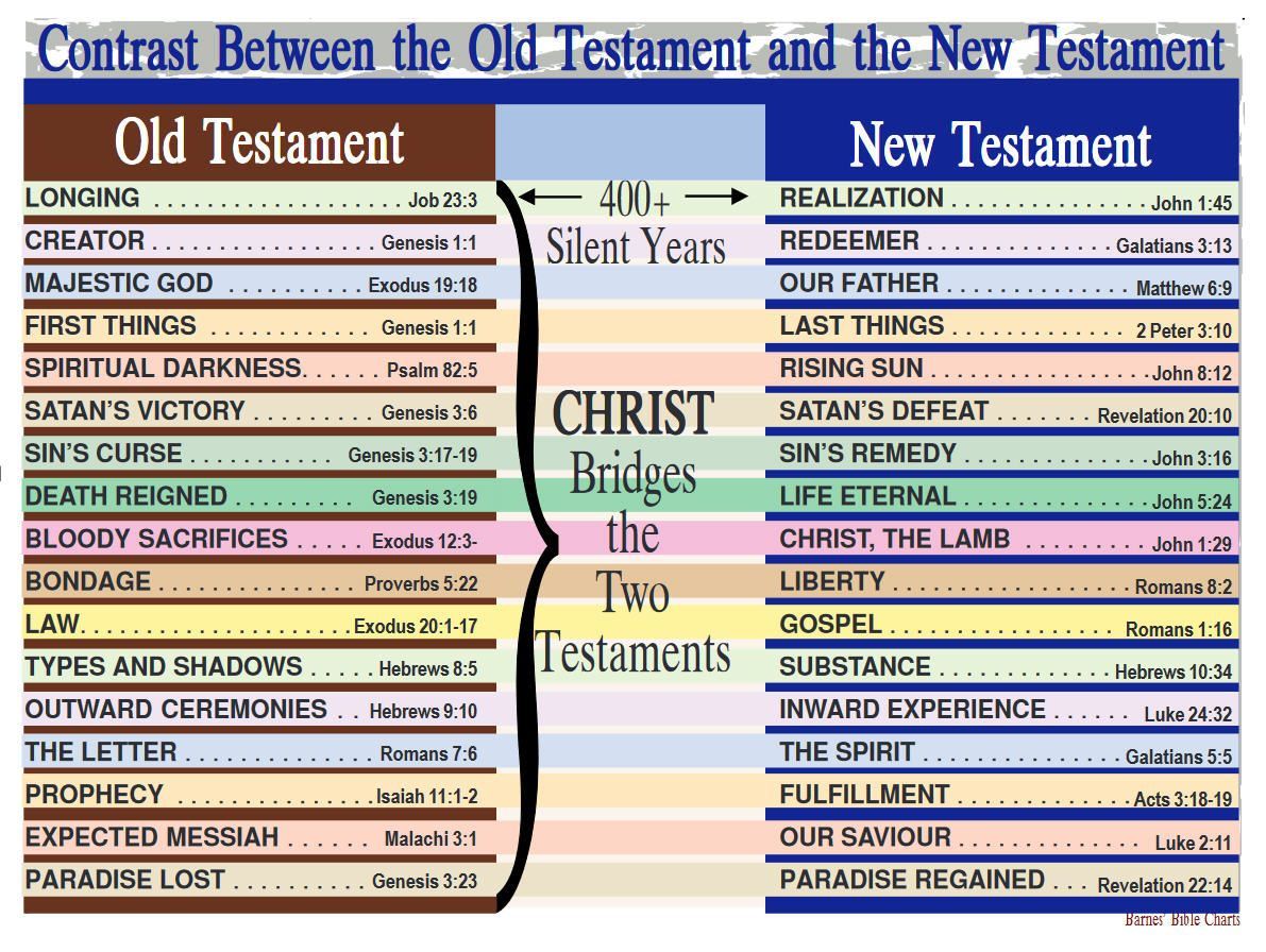 between new old perspective relationship testament