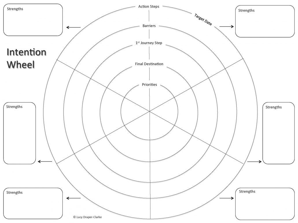 The Intention Wheel Lucy Draper Clarke With Regard To Blank Wheel Of Life Template In 2020 Wheel Of Life Professional Templates Intentions