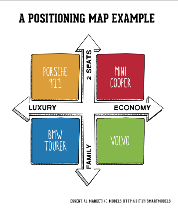 The Segmentation Targeting And Positioning Model In 2019