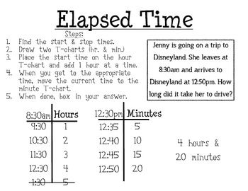 Here is  poster that describes the strategy of  charts when computing elapsed time also transition rh pinterest