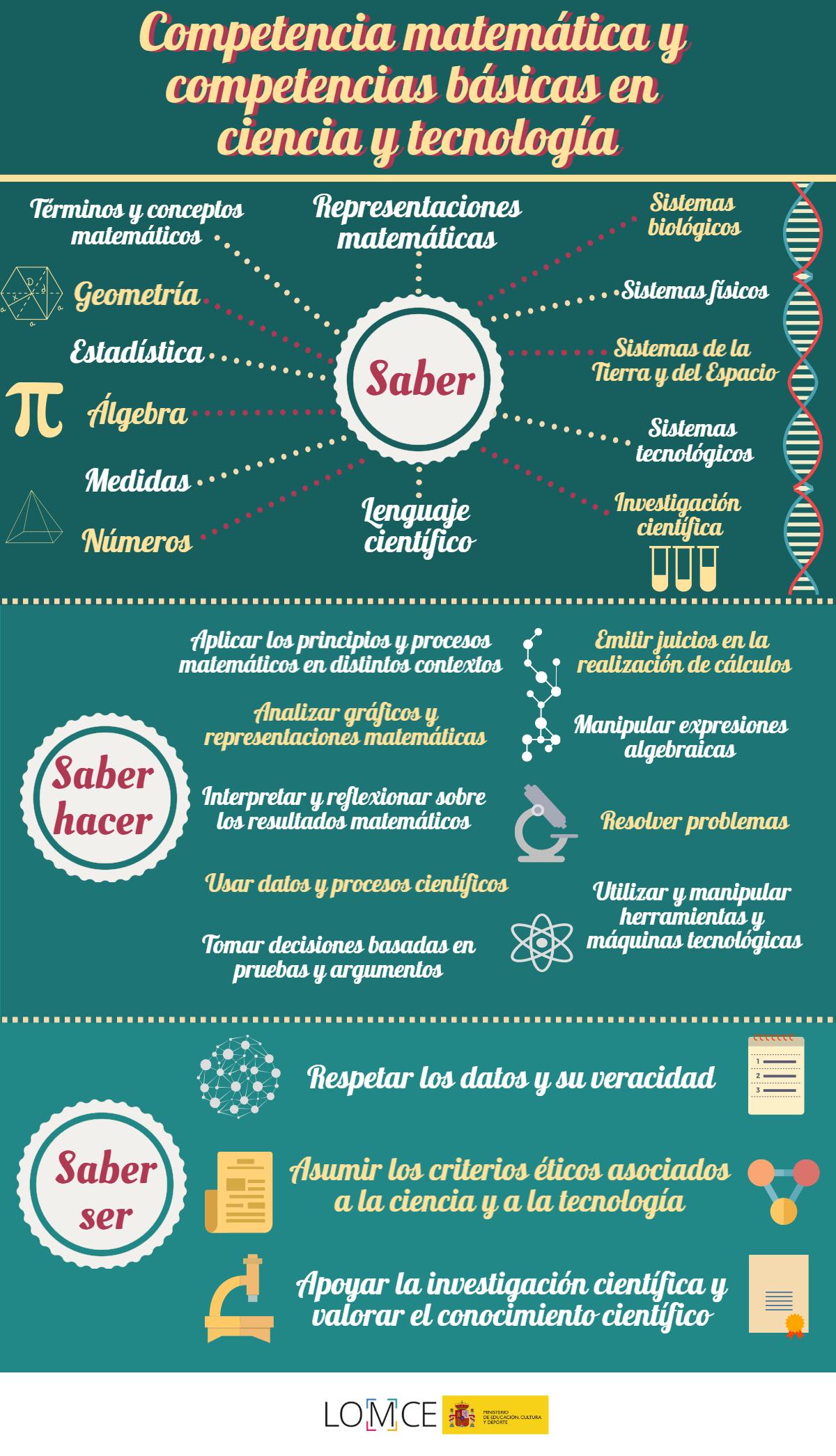 28 Ideas De Educación Educacion Aprendizaje Enseñanza Aprendizaje