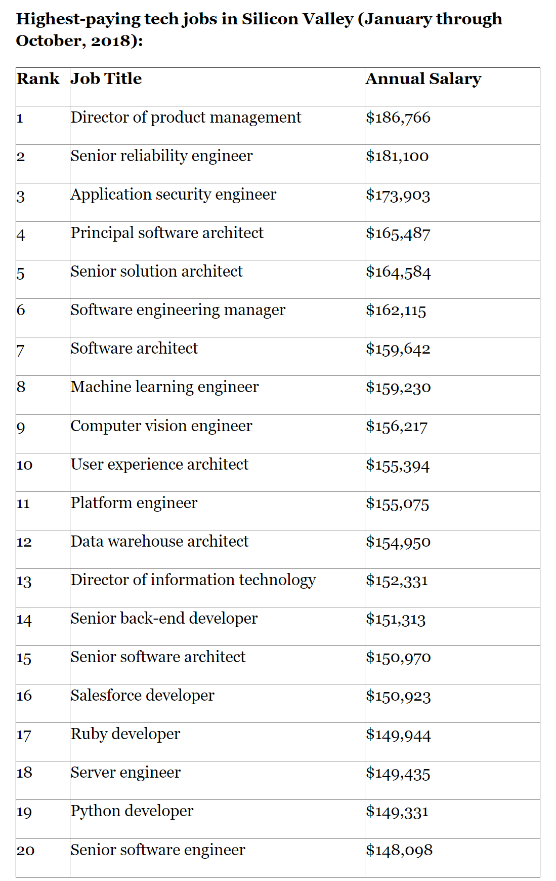 Highestpaying tech jobs in Silicon Valley (January