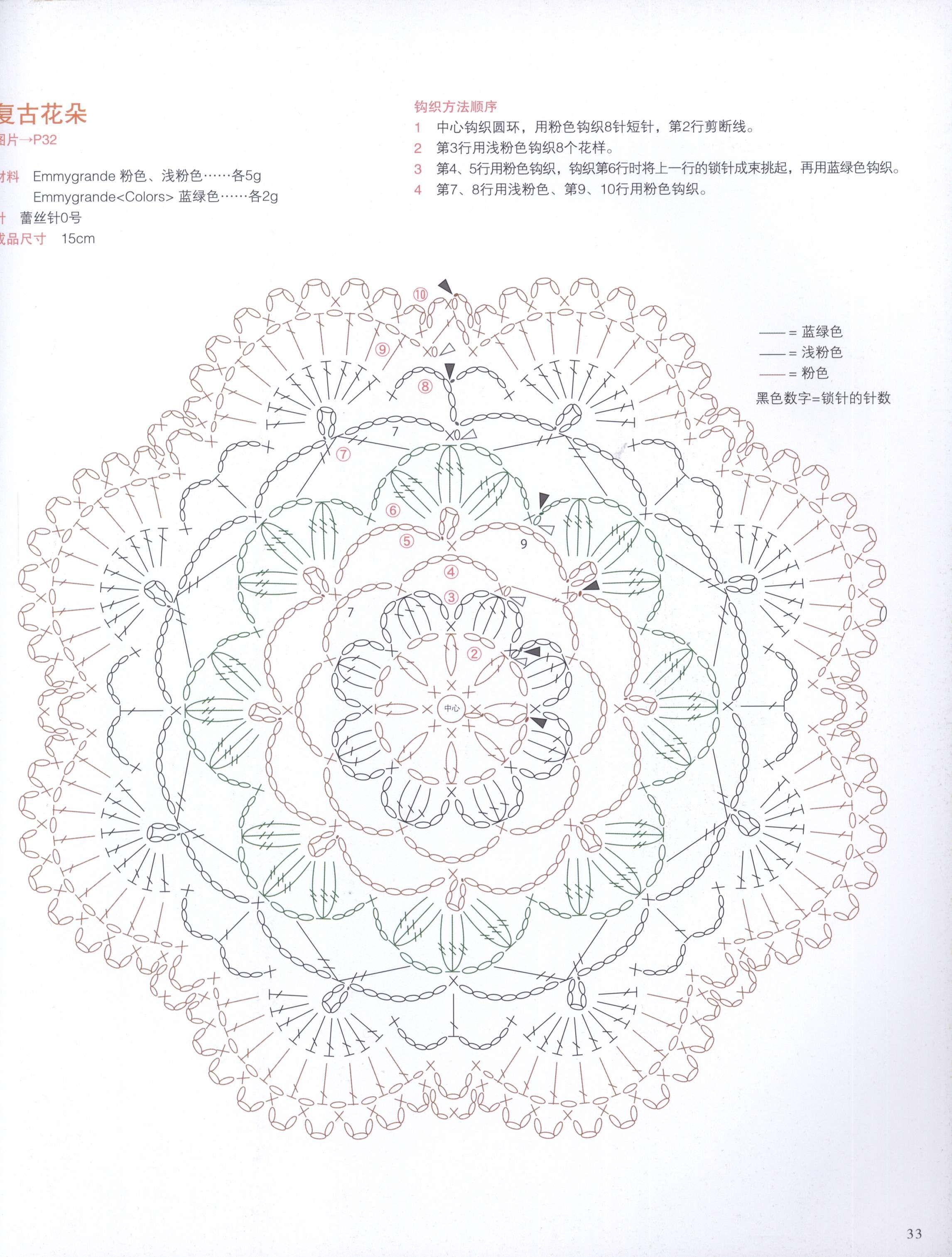 Crochet Round Motif Diagam