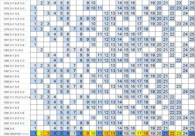 LOTOFÁCIL - PALPITES, ESTATÍSTICAS E RESULTADOS: Lotofácil 1399 :Estatísticas, análise e sugestões