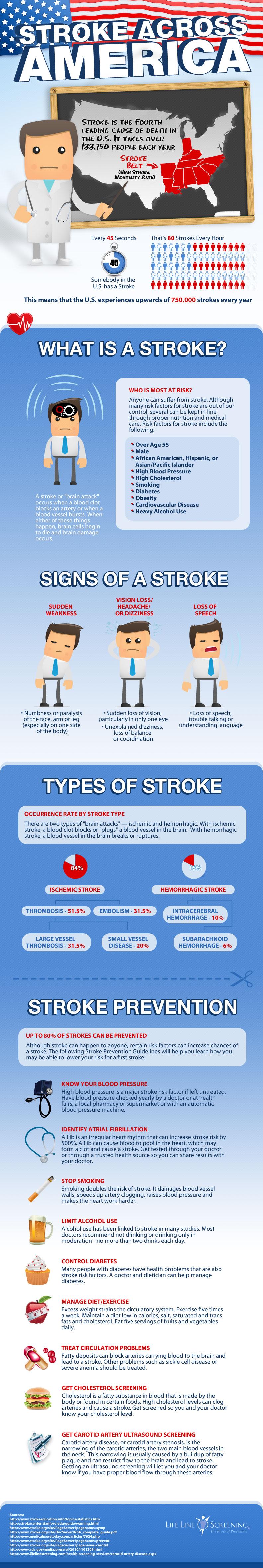 World Stroke Day Stroke Across America World Stroke Day Infographic Health Stroke Awareness