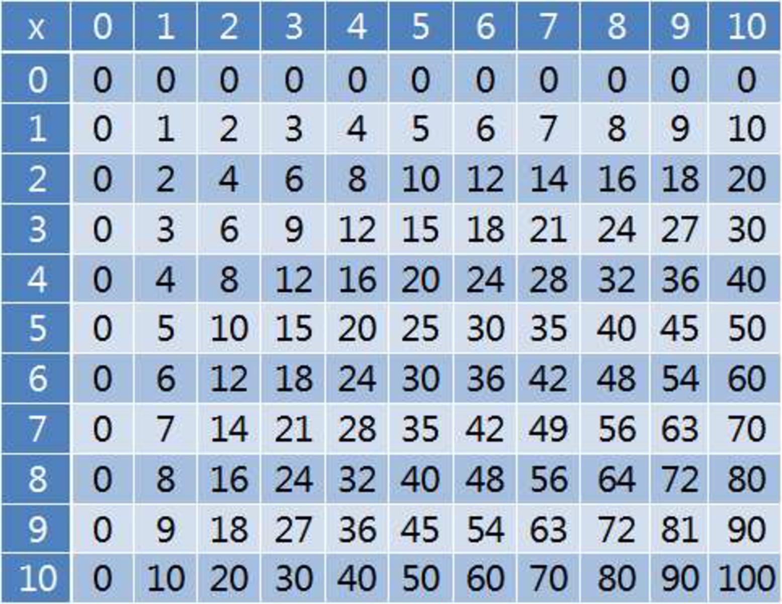 Multiplication Table Printable Photo Albums Of | Homework Help ...