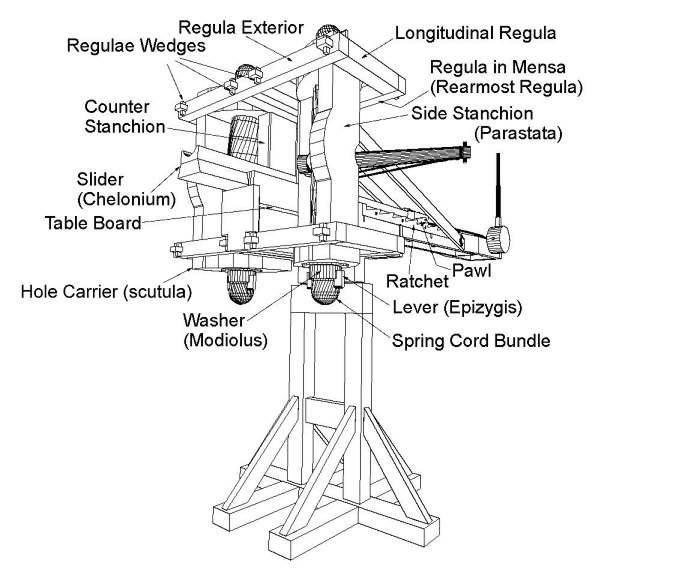 Schematic Of A Roman Ballista Ancient Greek Technology Inventions Roman History