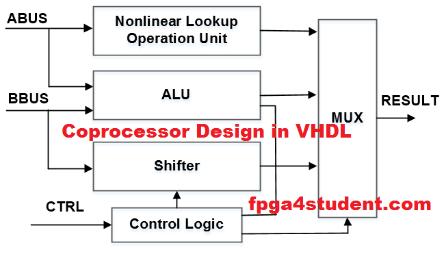 Cryptographic Coprocessor Design in VHDL | FPGA projects | Design