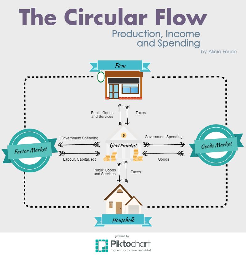 Circular Flow Infographic Teaching Economics Infographic Circular