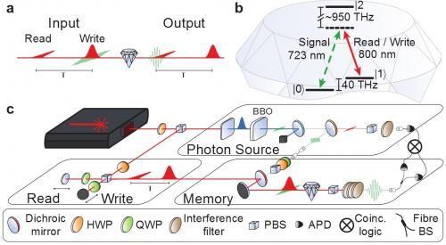 Experimental Concept Energy Level Diagram And Setup Information Processing Memories Nanotechnology