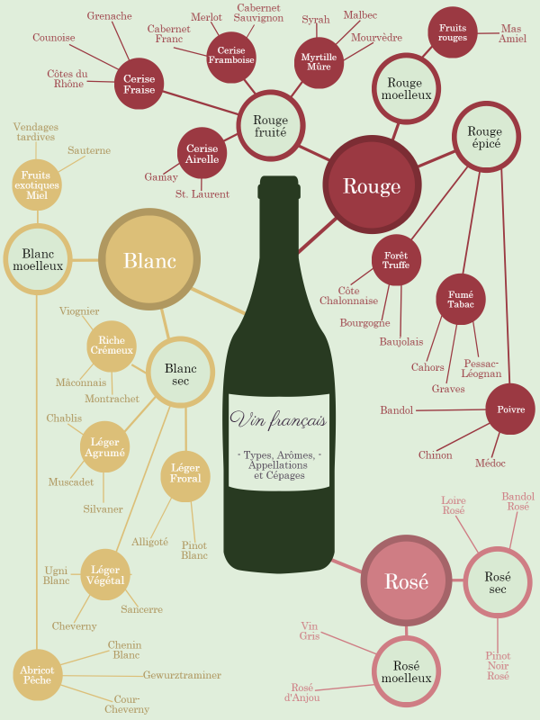 Carte Bourgogne Blanc.Carte Mentale Des Vins France