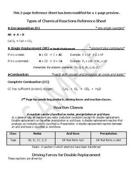 Chemistry Reference Sheet Reaction Type And Predicting Products Reaction Types Chemistry Reactions