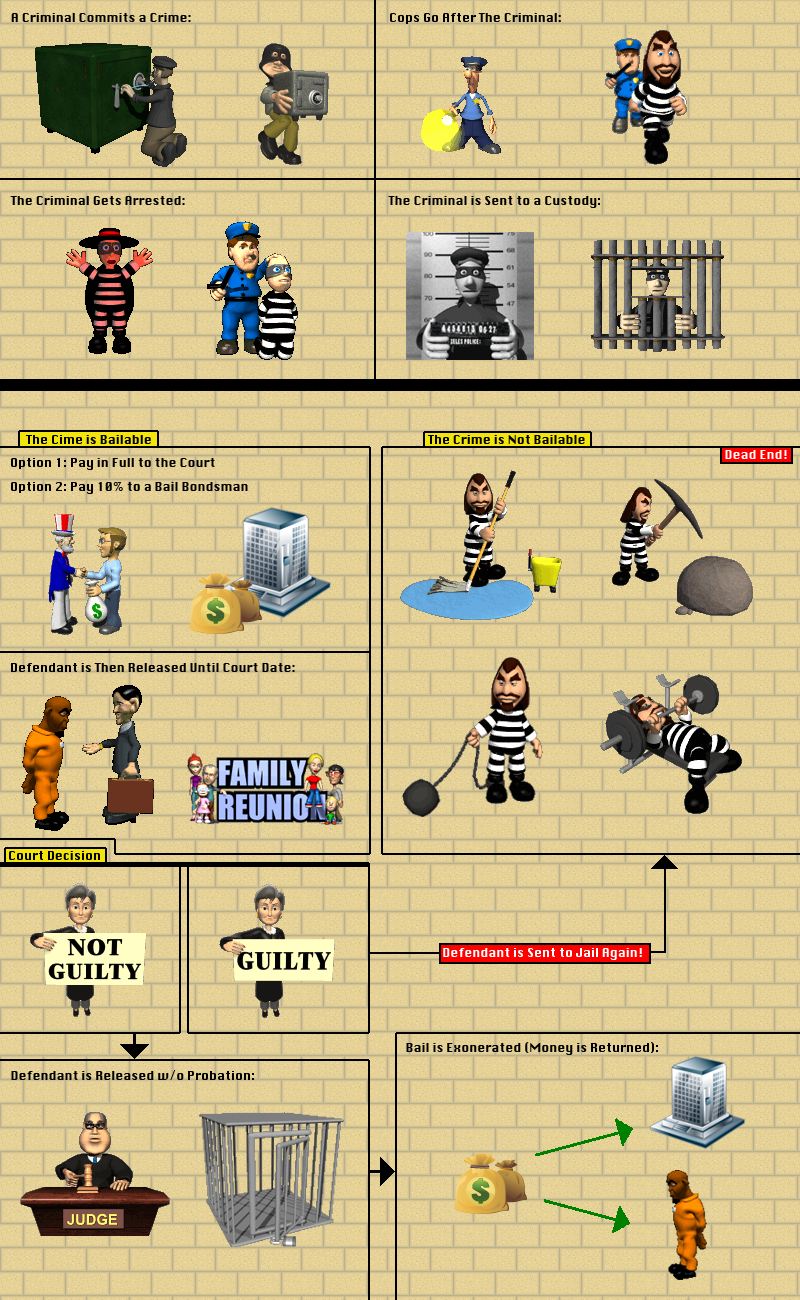 Bail is the money that is paid to the court so that an arrested person may be freed and a guarantee that the person will appear in court when ordered
