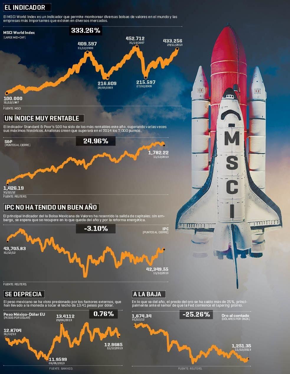En 2014, EU liderará los mercados El Economista