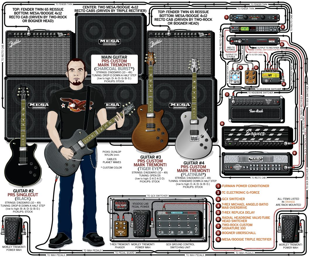 mark tremonti creed 2009 play guitar. Black Bedroom Furniture Sets. Home Design Ideas
