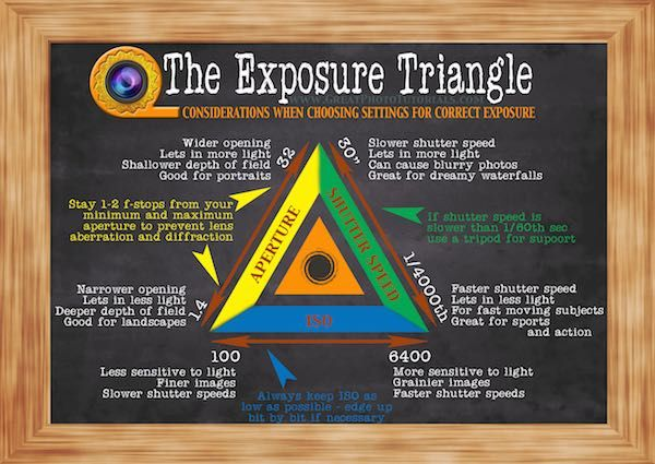 Exposure Triangle Cheat Sheet Digital Photography Tutorials