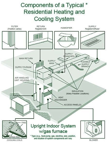Maintenance Checklist For Central Heating Systems Clean Air