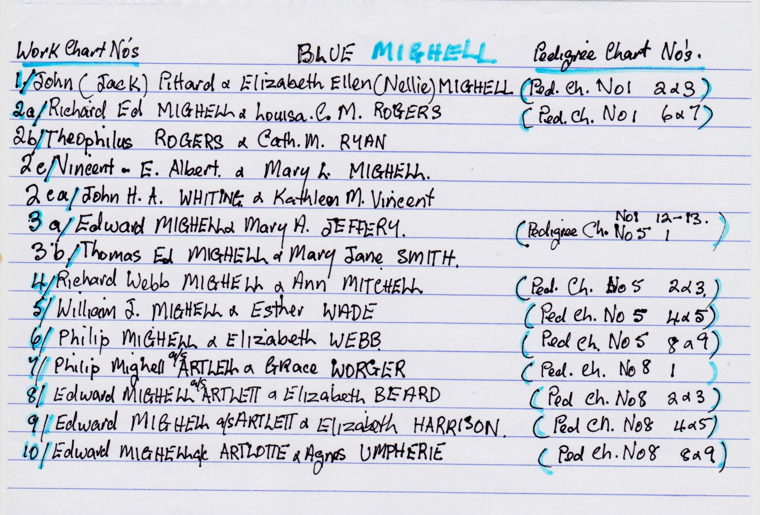 Family Tree Amp Work Charts For The Michell Alias Artlett Families Included In Pedigree Charts No