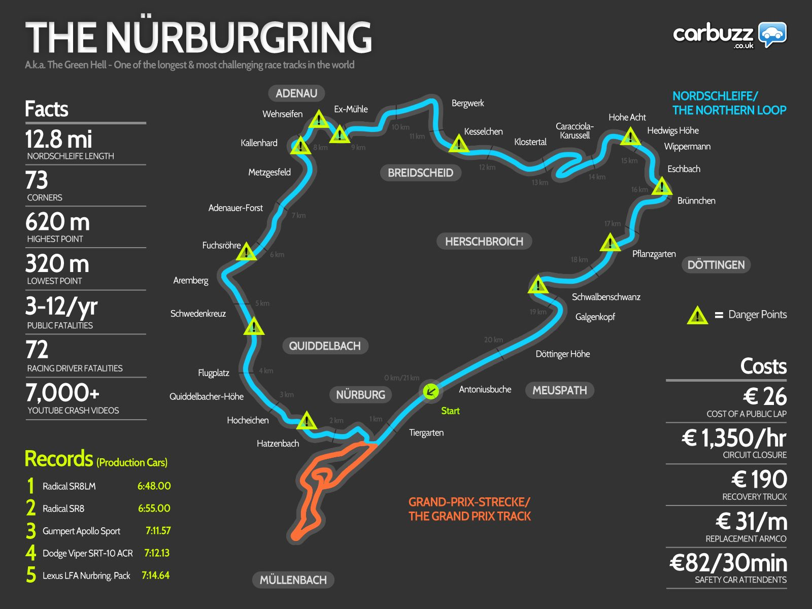 The Only Nurburgring Infographic You Ll Ever Need Carreras De