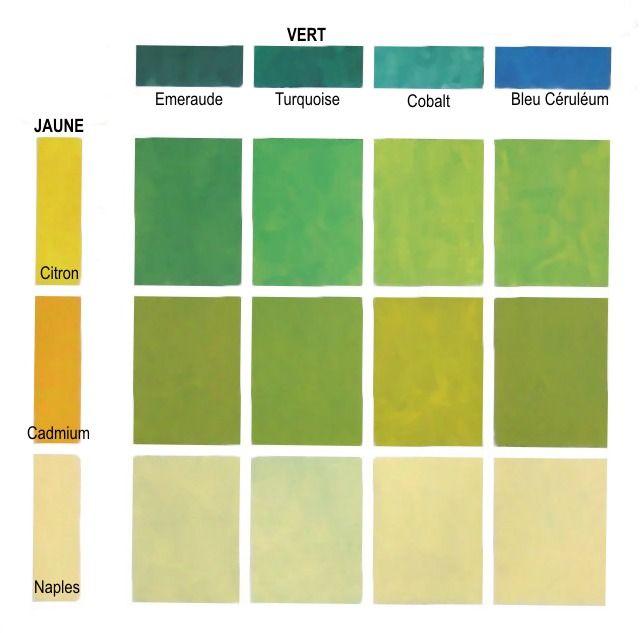 Les m langes des jaunes avec des verts nous donne des - Melange de peinture ...