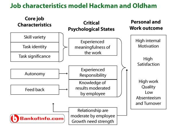 job design theories since hackman and oldham In 1975, greg r oldham and j richard hackman constructed the original version of the job characteristics theory (jct), which is based on earlier work by turner and lawrence and hackman and lawler turner and lawrence, [6] provided a foundation of objective characteristics of jobs in work design.
