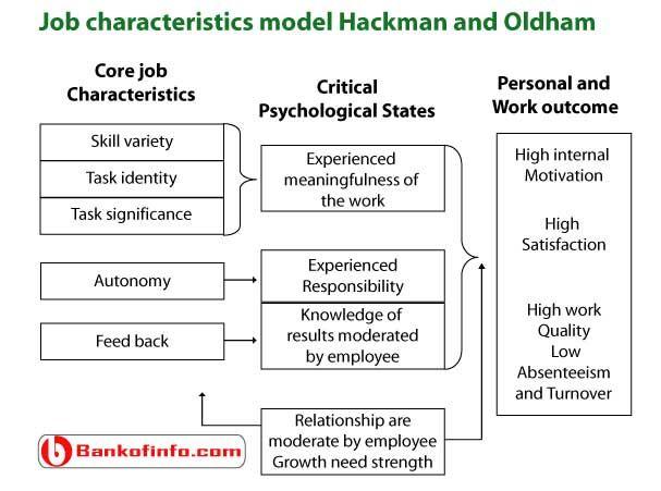 Hackman Og Oldham Job Design Model