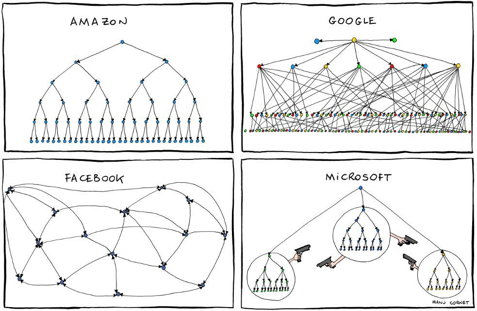 Business Agility Is The Company Hierarchy Holding You Back