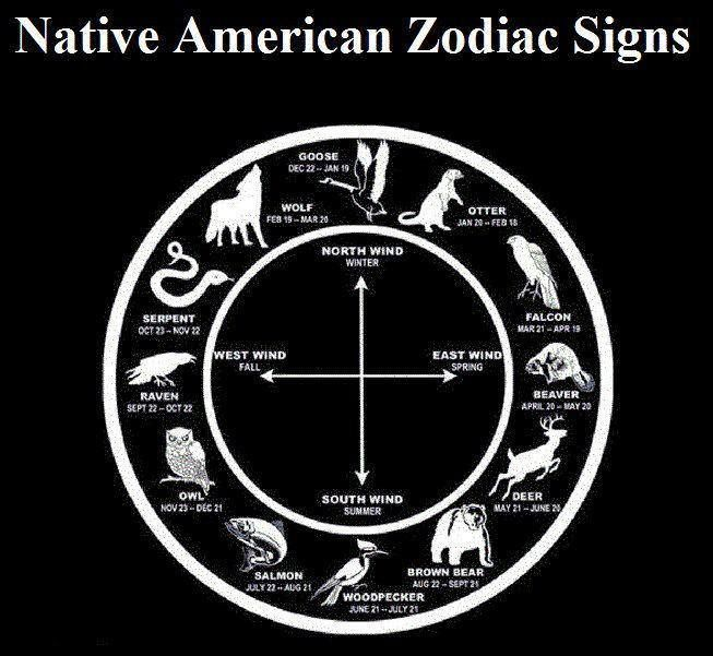 Native American Zodiac Signs I think this is nice | Zodiac ...