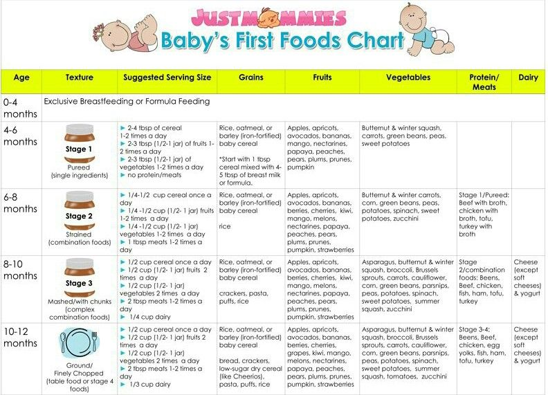 Baby's first food chart Baby food chart, Baby first food