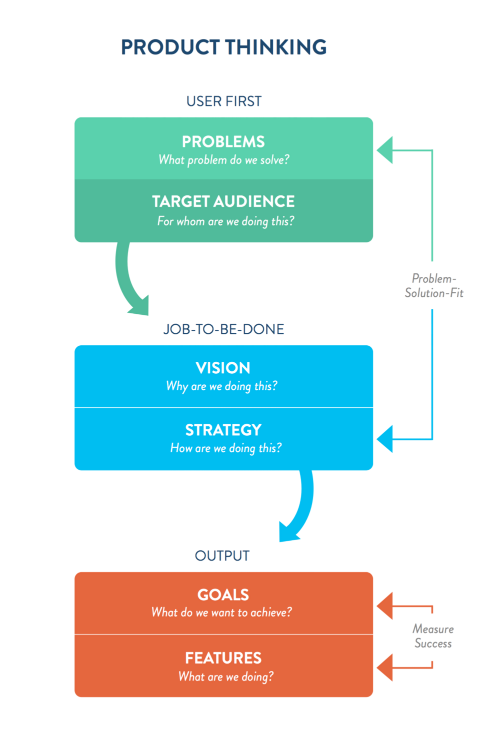 Why Product Thinking Is The Next Big Thing In Ux Design Design Thinking Process Ux Design User Centered Design