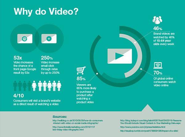 finest selection f7c06 a602f social media video statistics - Google'da Ara | InfoGraphics ...