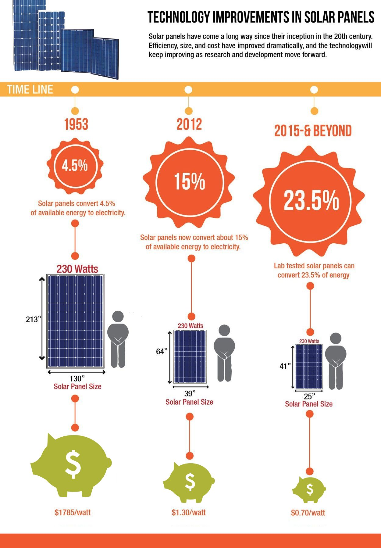 Solar Panels Have Come A Long Way Since Their Inception Let S See Which Solarpanel Manufacturer Is Right For Your Home And B Solar Panels Vivint Solar Solar