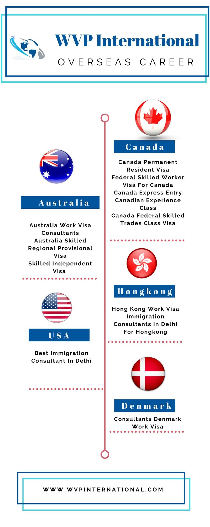 Wvp international wvp international as delhi best immigration consultant also provides post landing services will be an added advantage in your new country