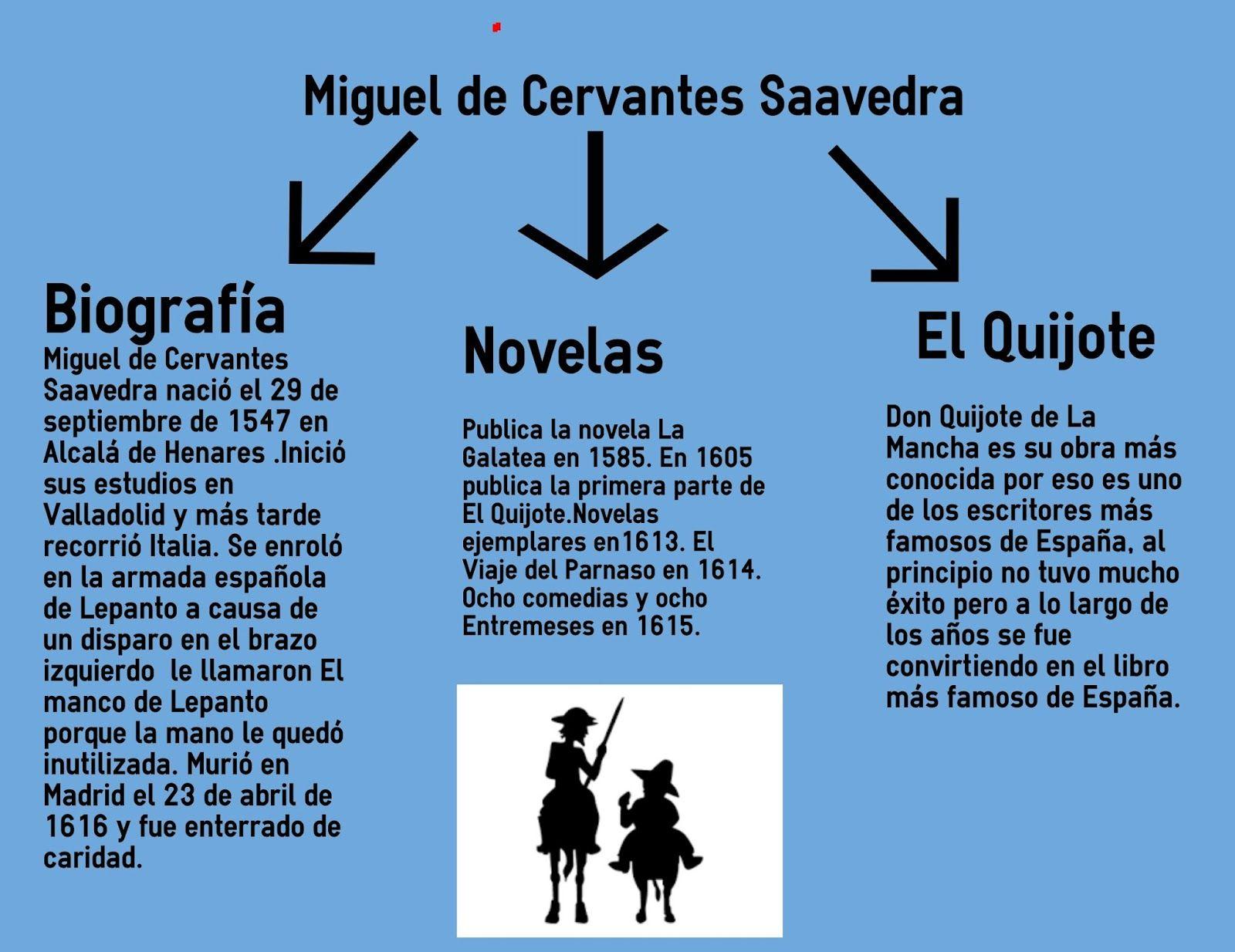 Pin Em Cervantes 400º Aniversario Muerte