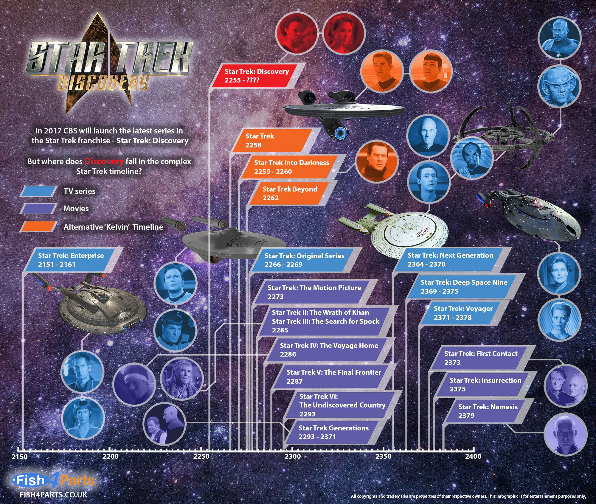 Where Does Star Trek Discovery Fit In The Timeline Infographic Star Trek Timelines Star Trek Fandom Star Trek