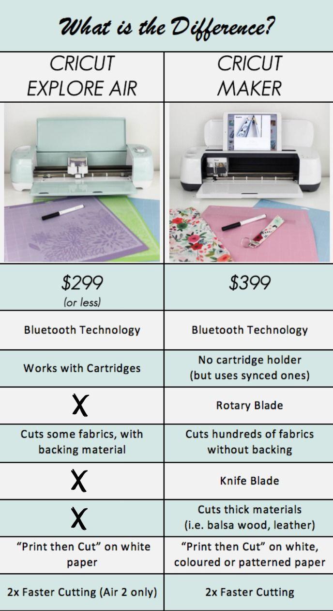 Cricut Explore vs. Cricut Maker Review (With images