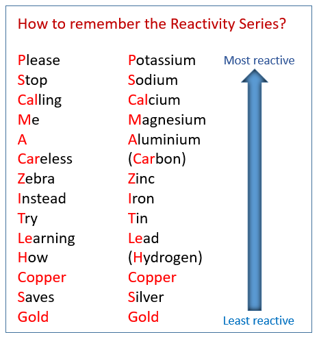 Image Result For Reactivity Series Chemistry Lessons Chemistry Study Guide Study Chemistry