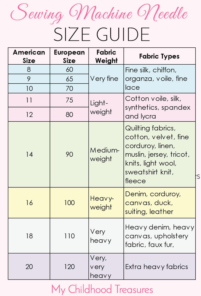 Sewing machine needle sizes quick guide to sizes uses easy