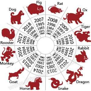 Were You Born on a Lucky Day for Your Zodiac Sign?Chinese Zodiac ...