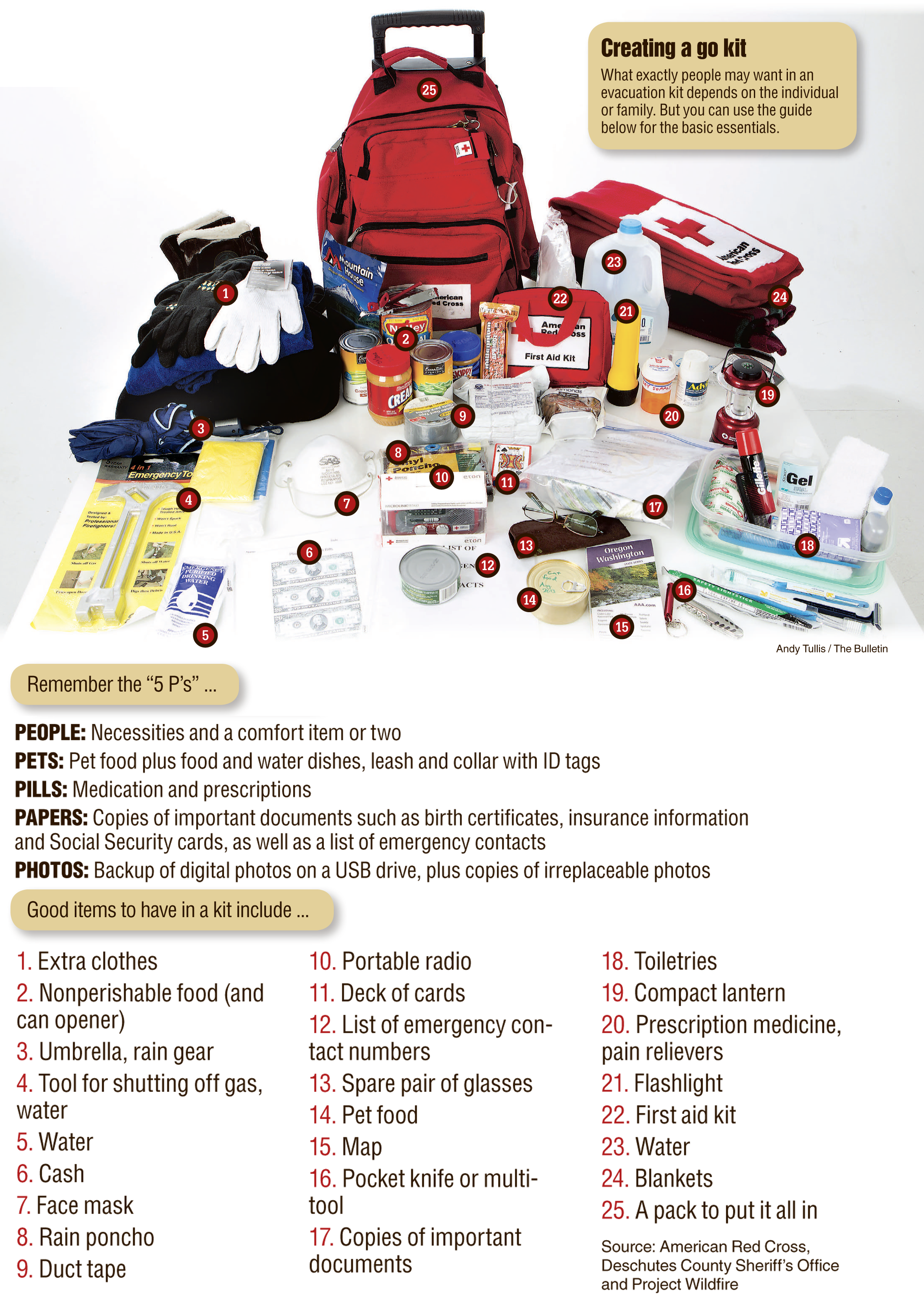 """In case of wildfire, have """"go kit"""" ready Emergency bag"""