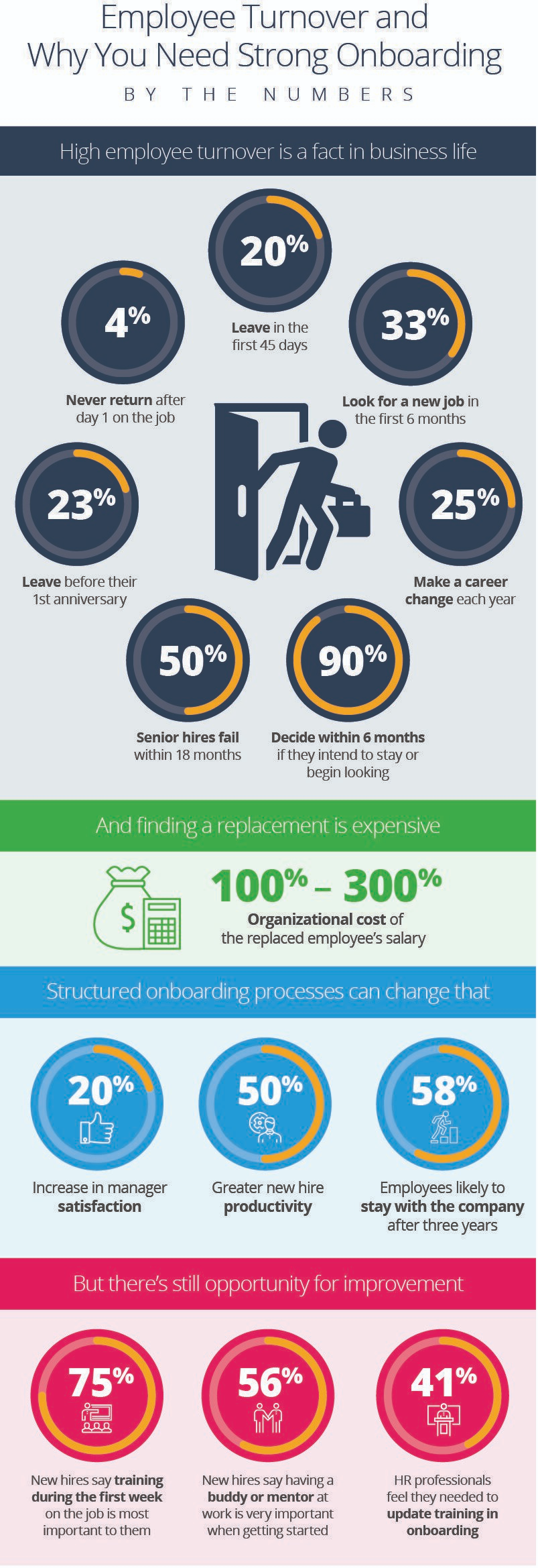 Employee Onboarding Process Tips And Tools Smartsheet In 2020 Employee Onboarding Onboarding Process Onboarding