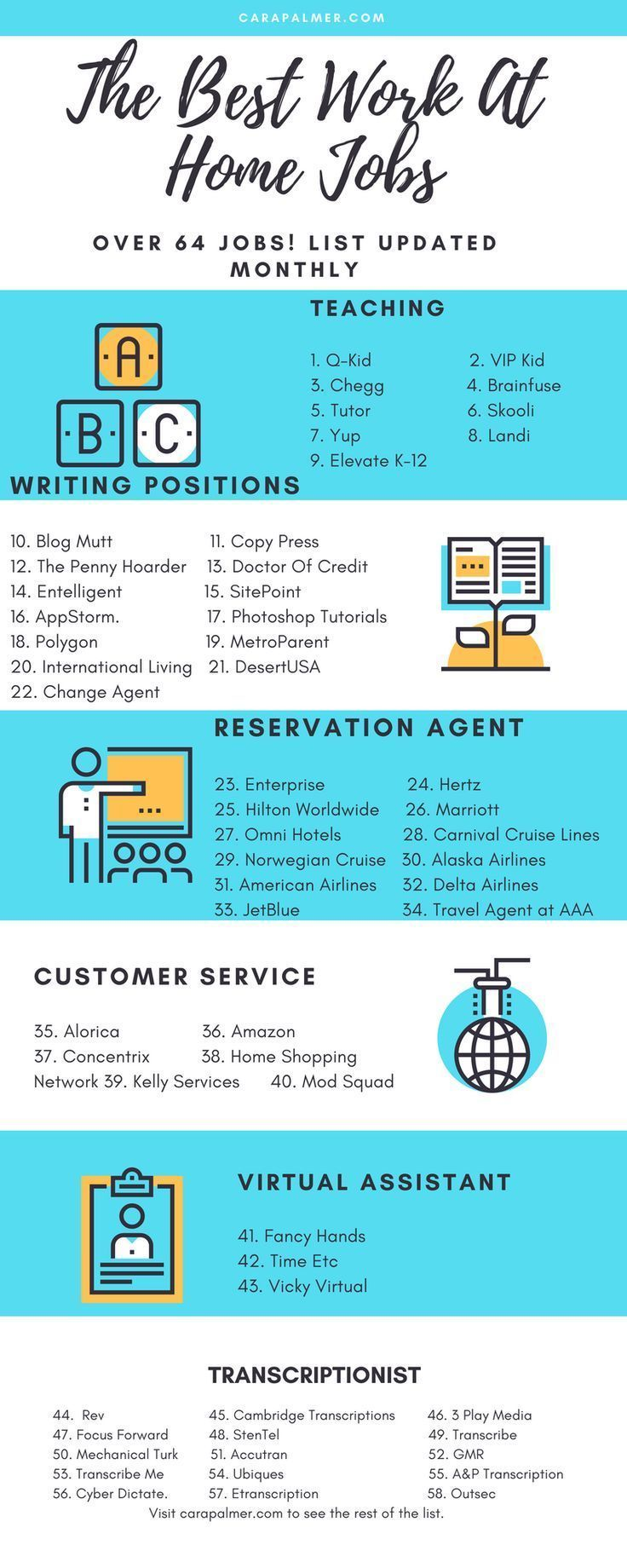 72 High Paying Online Jobs From Home Without An Investment