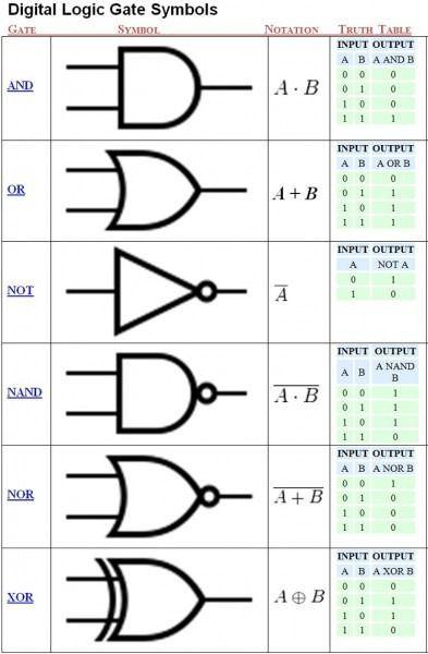 Logic Circuit Diagrams Conventions  Electronics