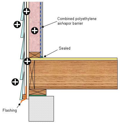 Exterior Wall Pressure Equalization Anatomy Of A House