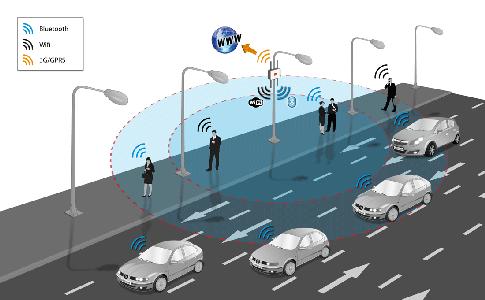 The New Li Fi Technology Amazing Things Vehicule Autonome