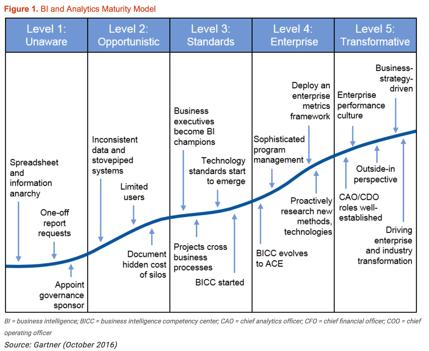 Business Analytics Maturity Model Business Intelligence Technology Management Data Analytics