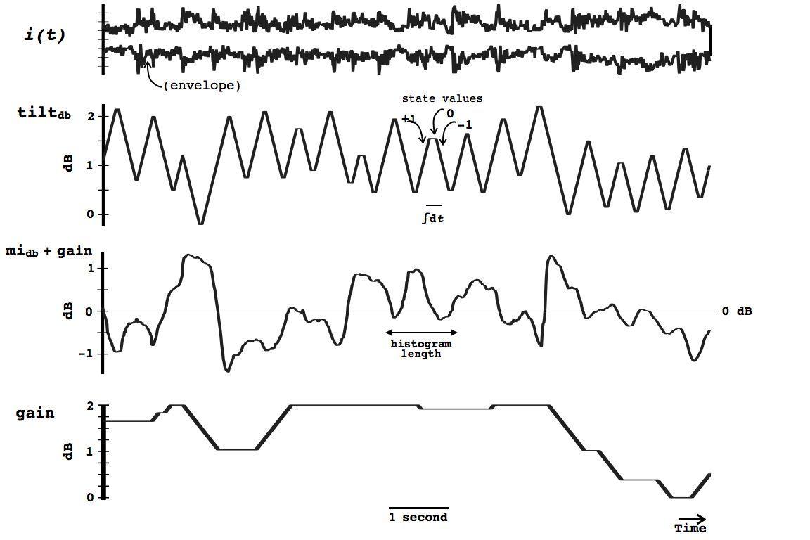 The Spectral Median Filter: A Tilt Filter in a Servo Loop