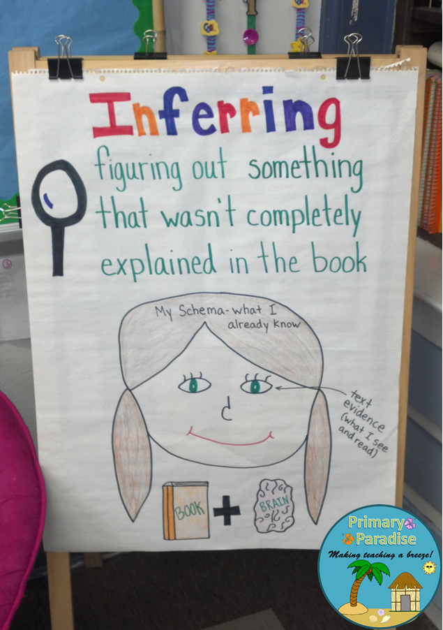 Inference anchor chart link to  booklet students can use infer and provide proof also inferring activities for any text help learn make rh pinterest